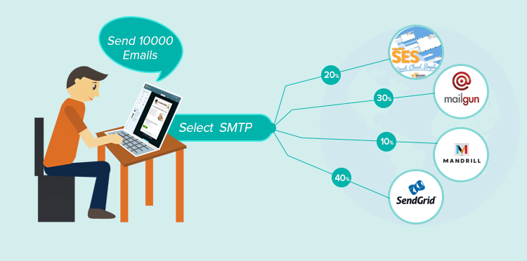 smtp-services