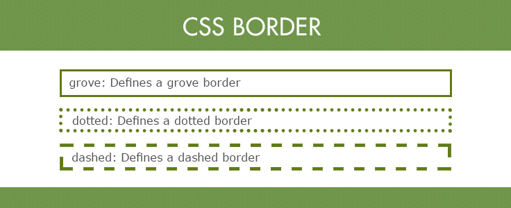 CSS Border Property: Style, Width, Color