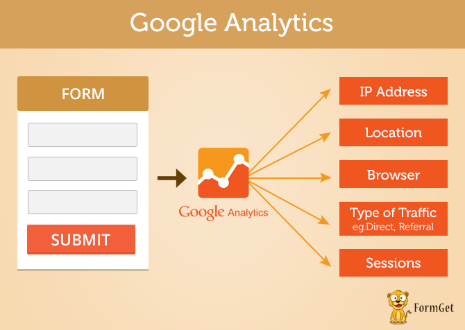 Google analytics-track who visit your forms and more..