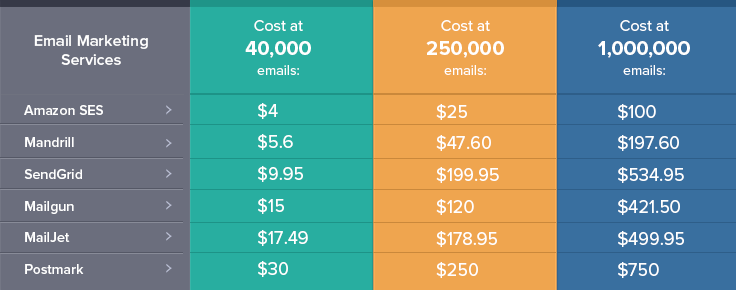 cost-table