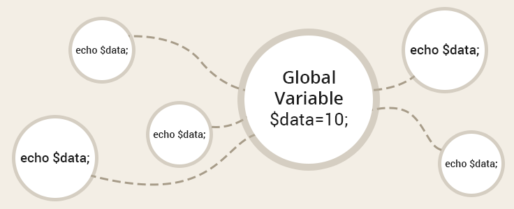 CodeIgniter global variables