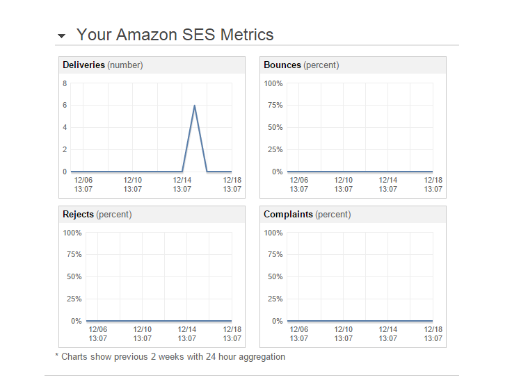 sending-statistics
