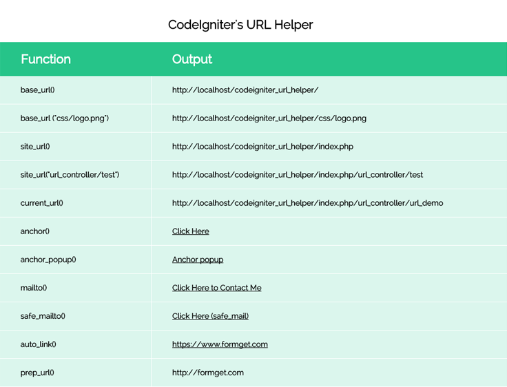 CodeIgniter: URL Helper Functions | FormGet