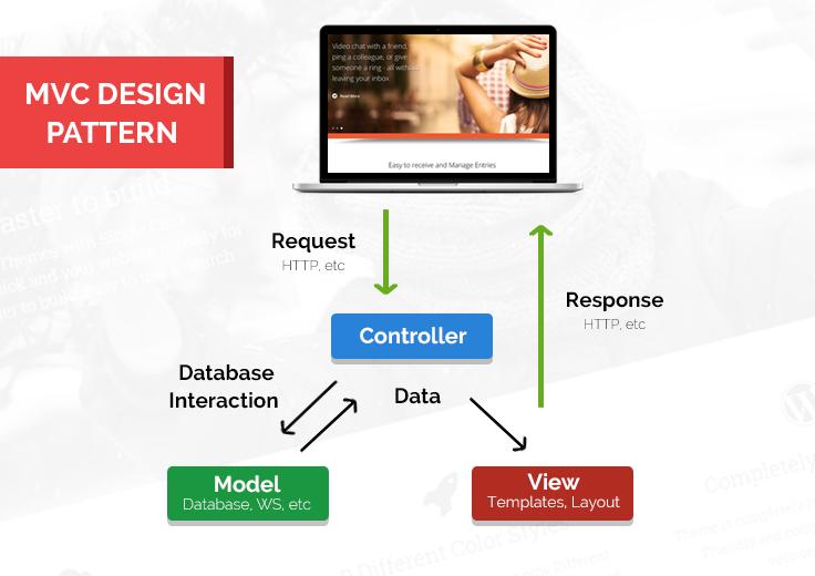 CodeIgniter-MVC-pattern