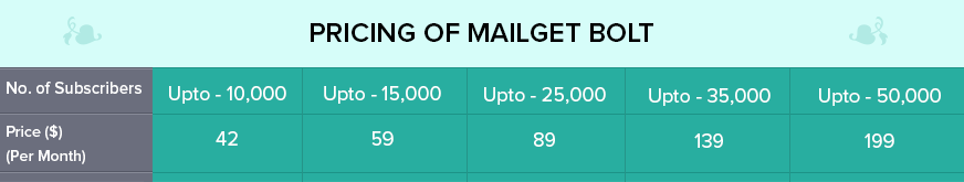 Mailet Bolt Pricing