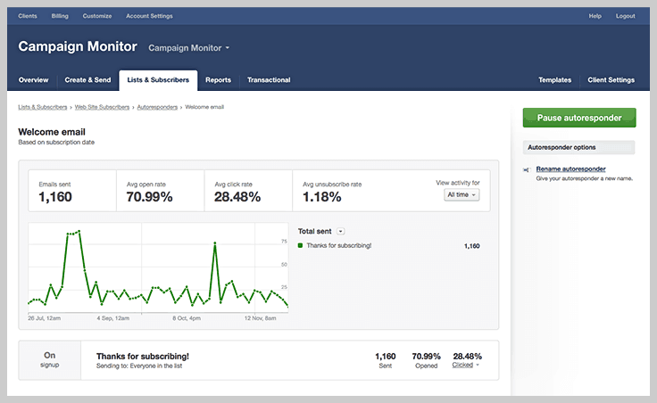 Campaign Monitor Dashboard - Best Email Marketing Services