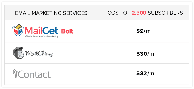 Pricing Comparison Table - Best Email Marketing Services