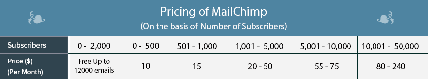 MailChimp pricing 1