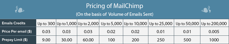 MailChimp pricing 2
