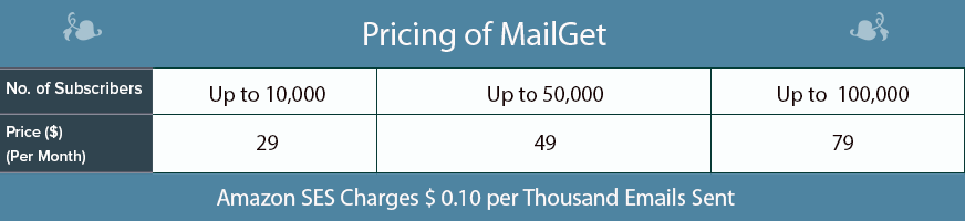 MailGet pricing