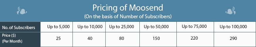 Moosend pricing 1