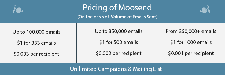 Moosend pricing 2