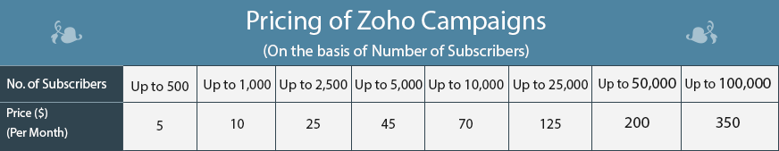 Zoho pricing 1