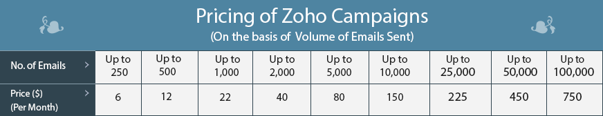 Zoho pricing 2