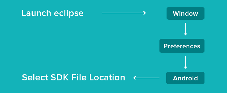 how-to-locate-sdk-in-eclipse