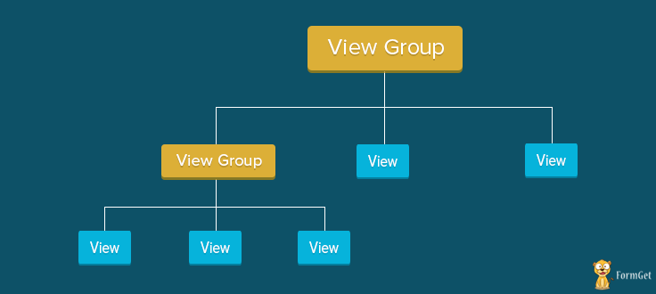 Android views and view-group tree structure