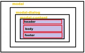 modal structure