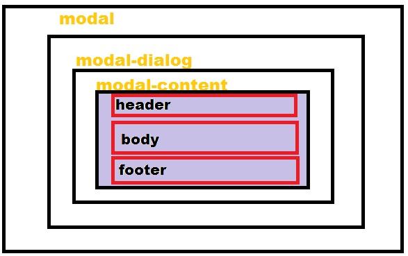 Bootstrap Popup Formget