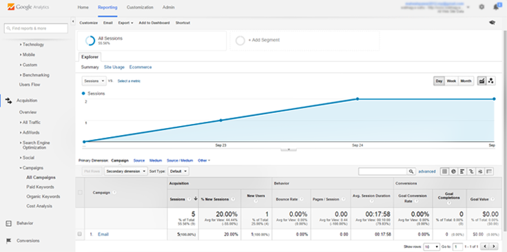 Statistic Of Tracked Email Open Via Google Analytics