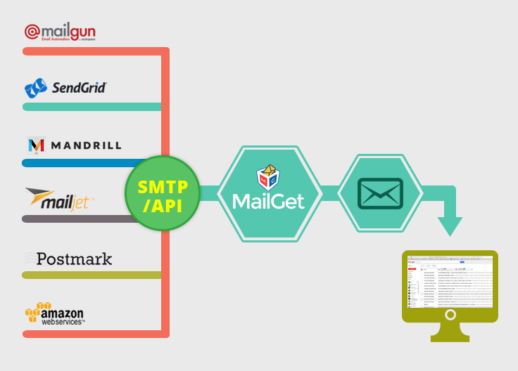 API SMTP Integration