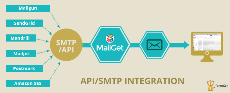 [MailGet Special Feature] SMTP Integration : Connect With any SMTP To Get More Open Rate