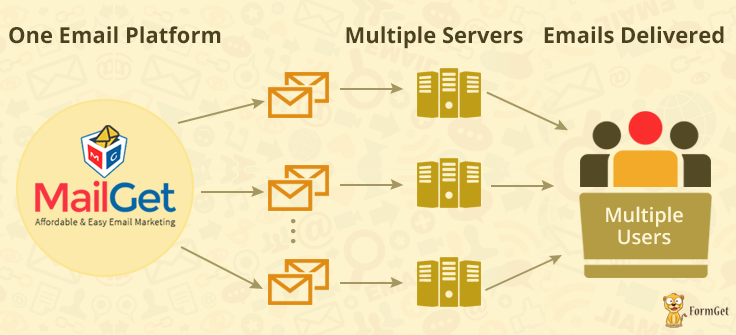 SMTP Routing