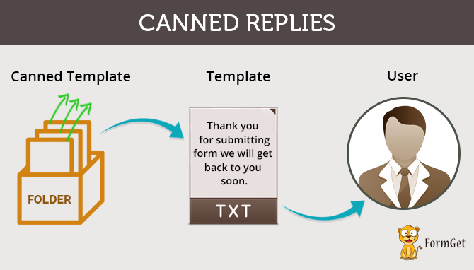 Canned-template-prestored replies