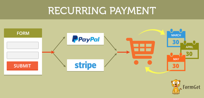 Recurring payment-payment automation with specific time