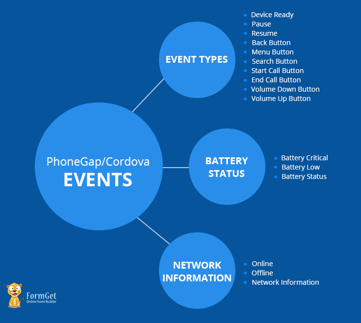 cordova events-process on an action