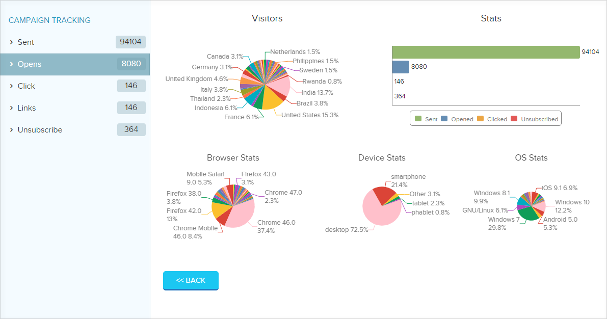 advance-report-dashboard