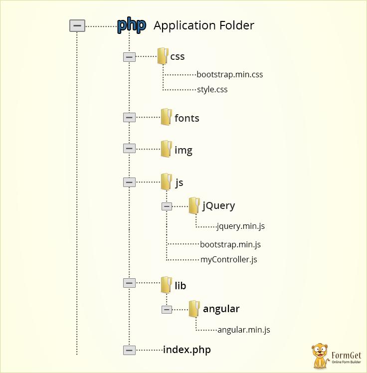 AngularJS Directive Structure