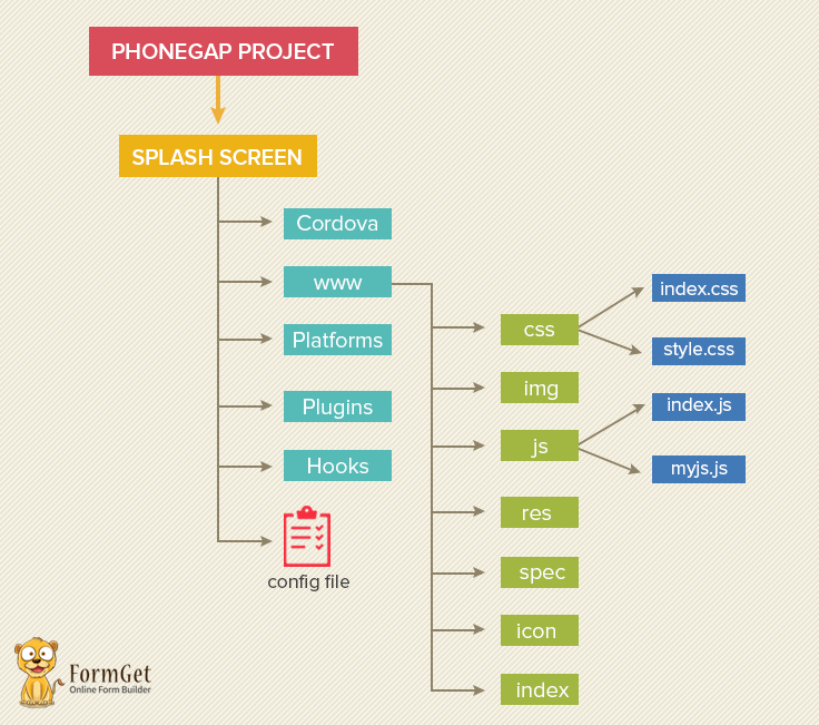 cordova splash-phonegap directory structure