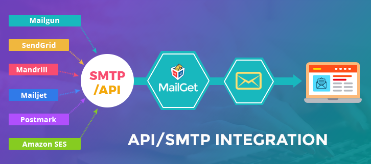 Smtp integration