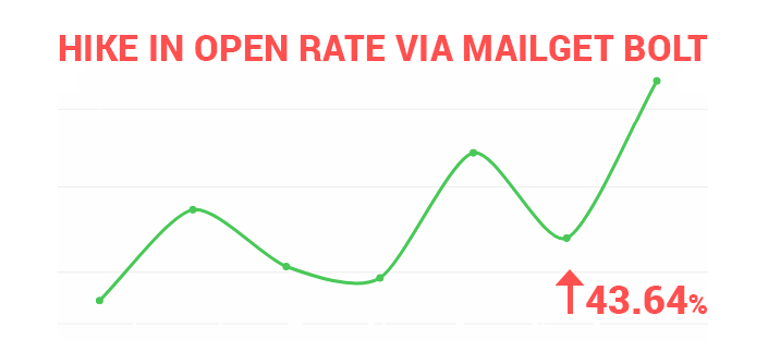 email opening rate