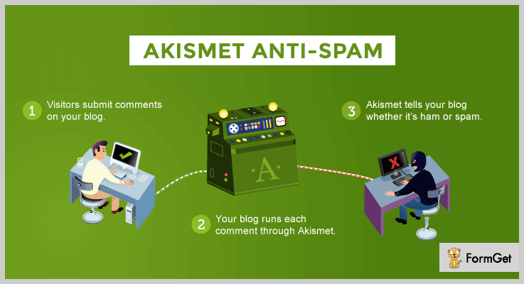 Akismet Anti Spam WordPress Plugin