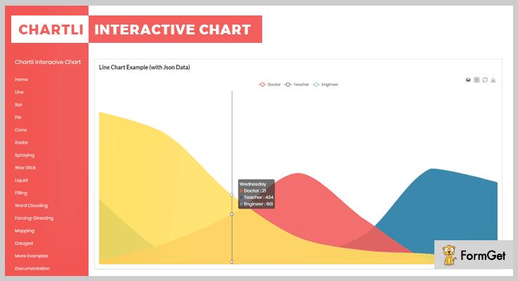 Chartli jQuery Charts Plugin