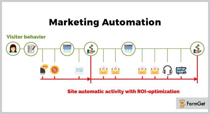 Marketing Automation WordPress SMS Marketing Plugin