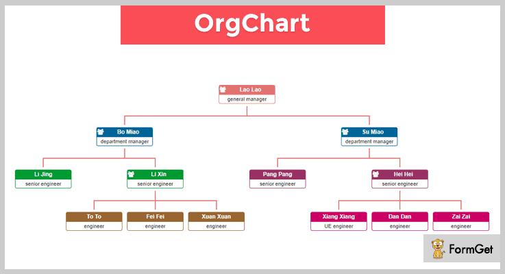 OrgChart jQuery Charts Plugin